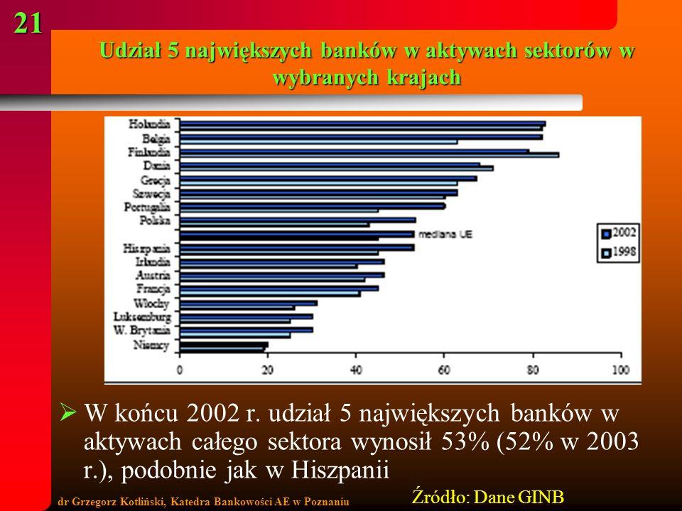 dr Grzegorz Kotliński, Katedra Bankowości AE w Poznaniu 21 Udział 5 największych banków w aktywach sektorów w wybranych krajach W końcu 2002 r. udział