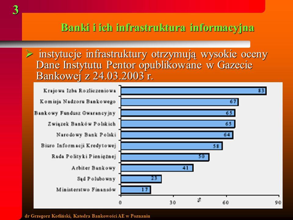 dr Grzegorz Kotliński, Katedra Bankowości AE w Poznaniu 3 Banki i ich infrastruktura informacyjna instytucje infrastruktury otrzymują wysokie oceny Da