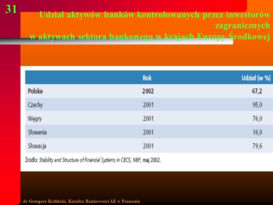 dr Grzegorz Kotliński, Katedra Bankowości AE w Poznaniu 31 Udział aktywów banków kontrolowanych przez inwestorów zagranicznych w aktywach sektora bank