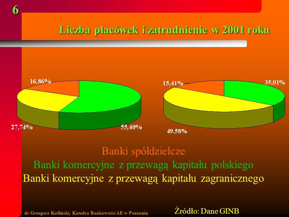 dr Grzegorz Kotliński, Katedra Bankowości AE w Poznaniu 6 Liczba placówek i zatrudnienie w 2001 roku Banki spółdzielcze Banki komercyjne z przewagą ka