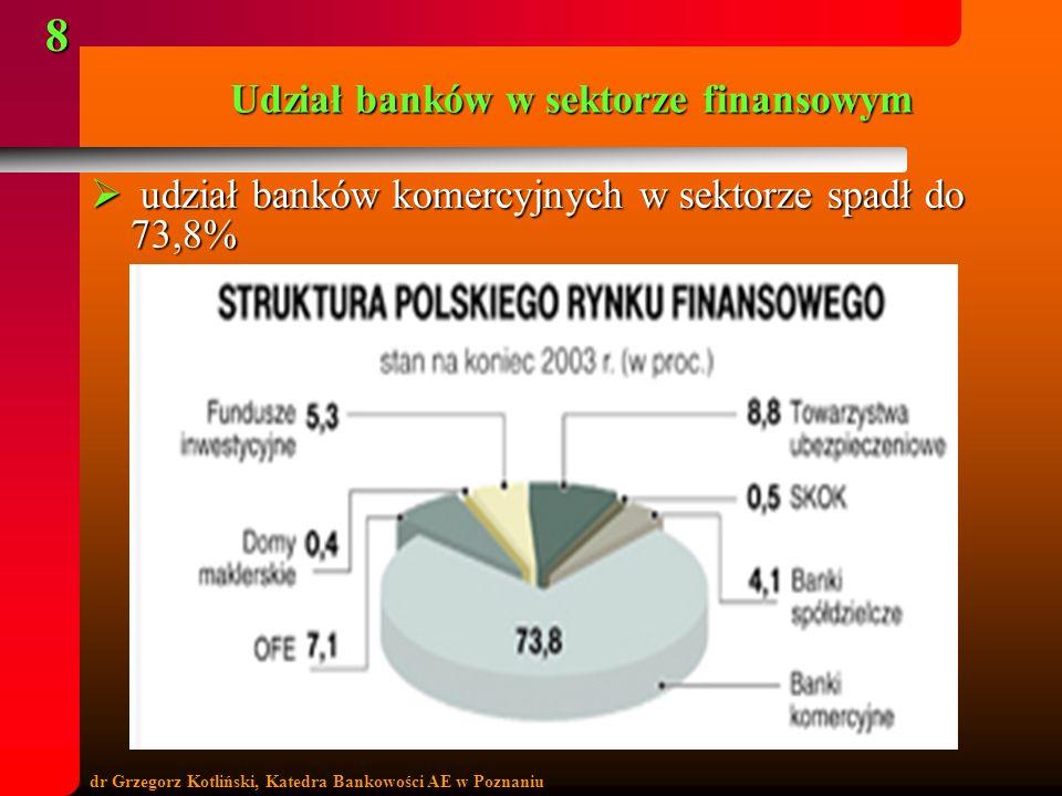 dr Grzegorz Kotliński, Katedra Bankowości AE w Poznaniu 8 Udział banków w sektorze finansowym udział banków komercyjnych w sektorze spadł do 73,8% udz