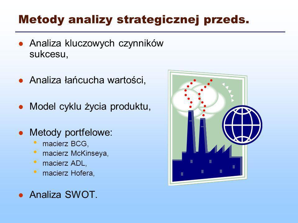 Macierz Hofera Wymiary macierzy: faza rozwoju przemysłu (embrionalna / wchodzenia na rynek / wzrostu i wstrząsów / dojrzałości / spadku), pozycja konkurencyjna w danym sektorze (mocna / przeciętna / słaba).
