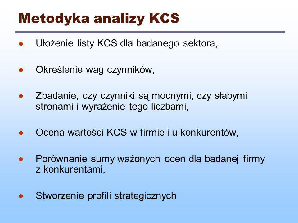 Profile strategiczne (KCS) KCSOcena punktowa KCS (5 max–1 min) 12345 1.Udział w rynku 2.Koszty dzaiłaności 3.Produktywność 4.Jakość pracy 5.Wykonanie plan.