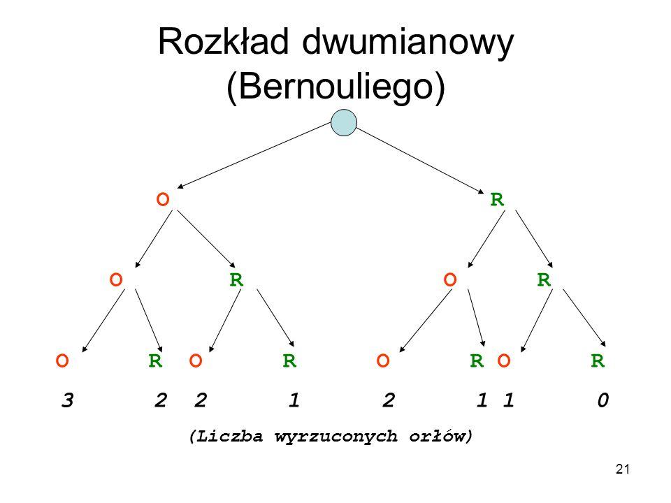 21 Rozkład dwumianowy (Bernouliego) O R O R O R 3 2 2 1 2 1 1 0 (Liczba wyrzuconych orłów)