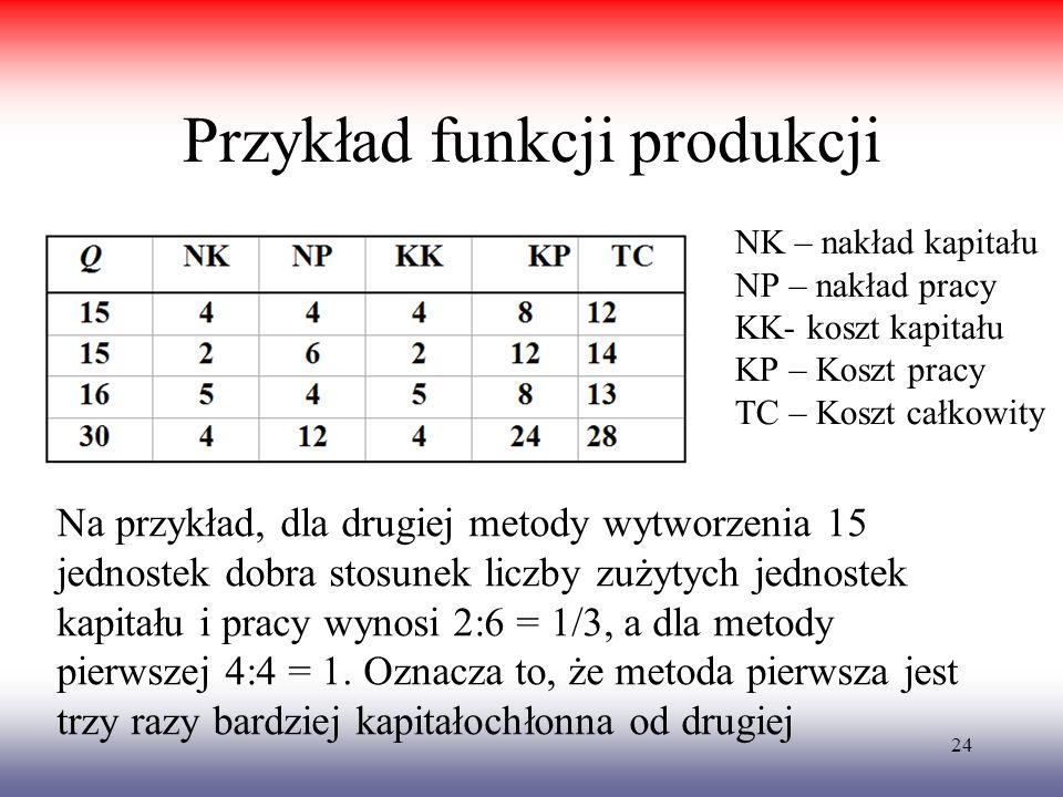 24 Przykład funkcji produkcji NK – nakład kapitału NP – nakład pracy KK- koszt kapitału KP – Koszt pracy TC – Koszt całkowity Na przykład, dla drugiej