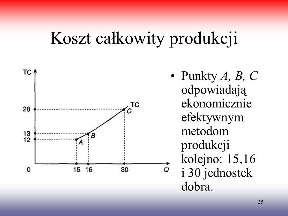 25 Koszt całkowity produkcji Punkty A, B, C odpowiadają ekonomicznie efektywnym metodom produkcji kolejno: 15,16 i 30 jednostek dobra.