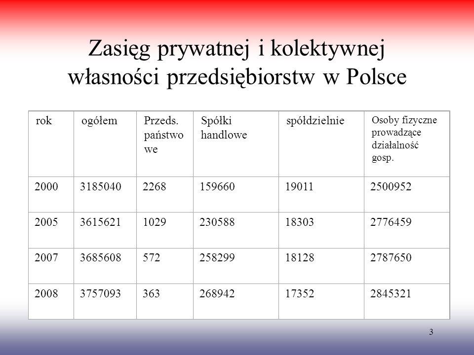 3 Zasięg prywatnej i kolektywnej własności przedsiębiorstw w Polsce rok ogółem Przeds. państwo we Spółki handlowe spółdzielnie Osoby fizyczne prowadzą