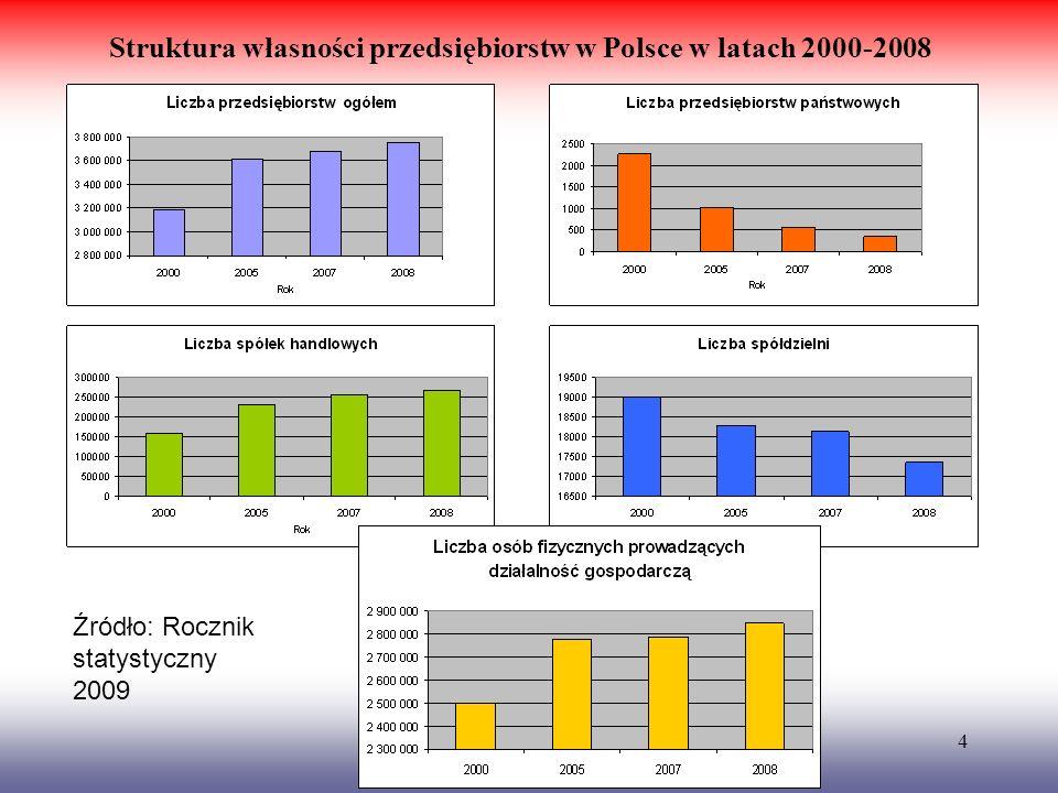 4 Struktura własności przedsiębiorstw w Polsce w latach 2000-2008 Źródło: Rocznik statystyczny 2009