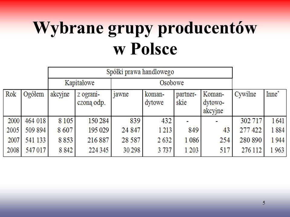 5 Wybrane grupy producentów w Polsce