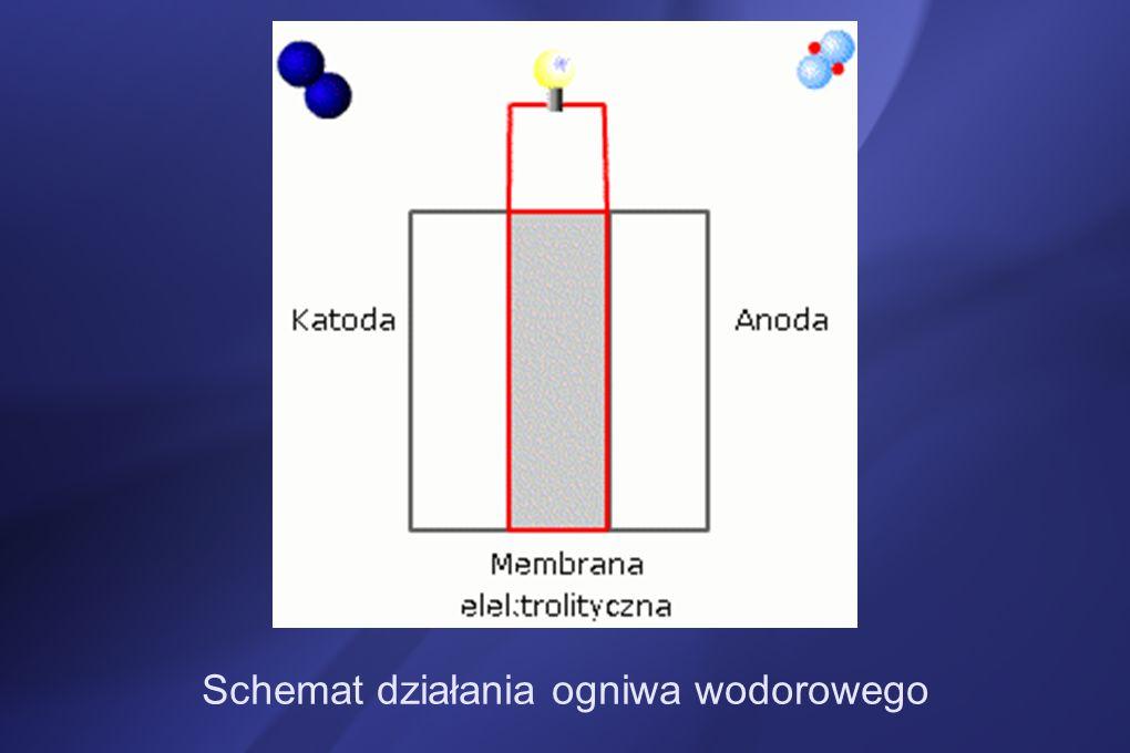 Zastosowanie ogniwa paliwowego z kwasem fosforowym: - generatory stacjonarne.