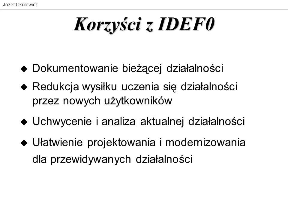 Józef Okulewicz Korzyści z IDEF0 u Dokumentowanie bieżącej działalności u Redukcja wysiłku uczenia się działalności przez nowych użytkowników u Uchwyc
