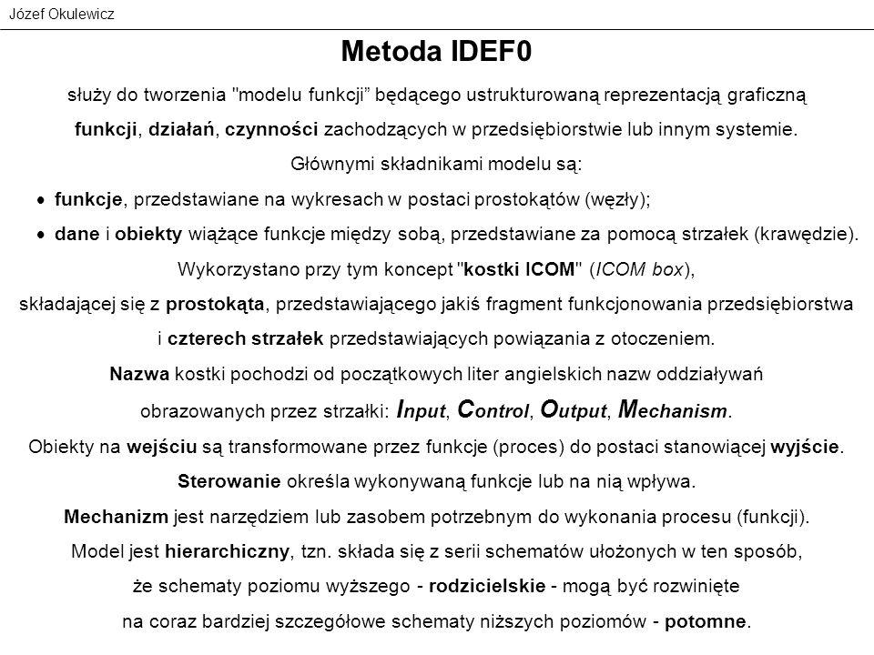 Józef Okulewicz Zasady IDEF0 panowanie nad detalami komunikowanymi na każdym poziomie ograniczony kontekst do niezbędnych szczegółów powiązania pomiędzy diagramami powiązania pomiędzy strukturami danych unikalne nazwy użycie prostokątów i strzałek opisywanie strzałek rozróżnianie wejścia od sterowania minimalizacja opisów minimalizacja sterowania funkcji opisywanie przeznaczenia i punktu widzenia Koncentrować się na funkcjach realizowanych przez system Unikać organizacyjnego punktu widzenia Koncentrować się na funkcjach realizowanych przez system Unikać organizacyjnego punktu widzenia
