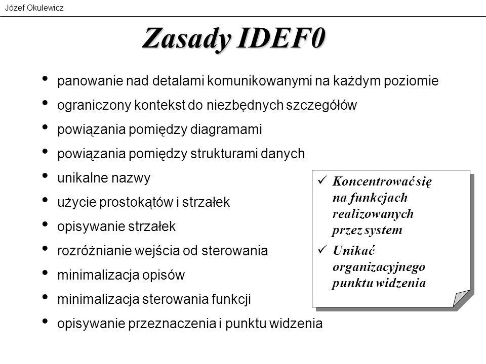 Józef Okulewicz Zasady IDEF0 panowanie nad detalami komunikowanymi na każdym poziomie ograniczony kontekst do niezbędnych szczegółów powiązania pomięd