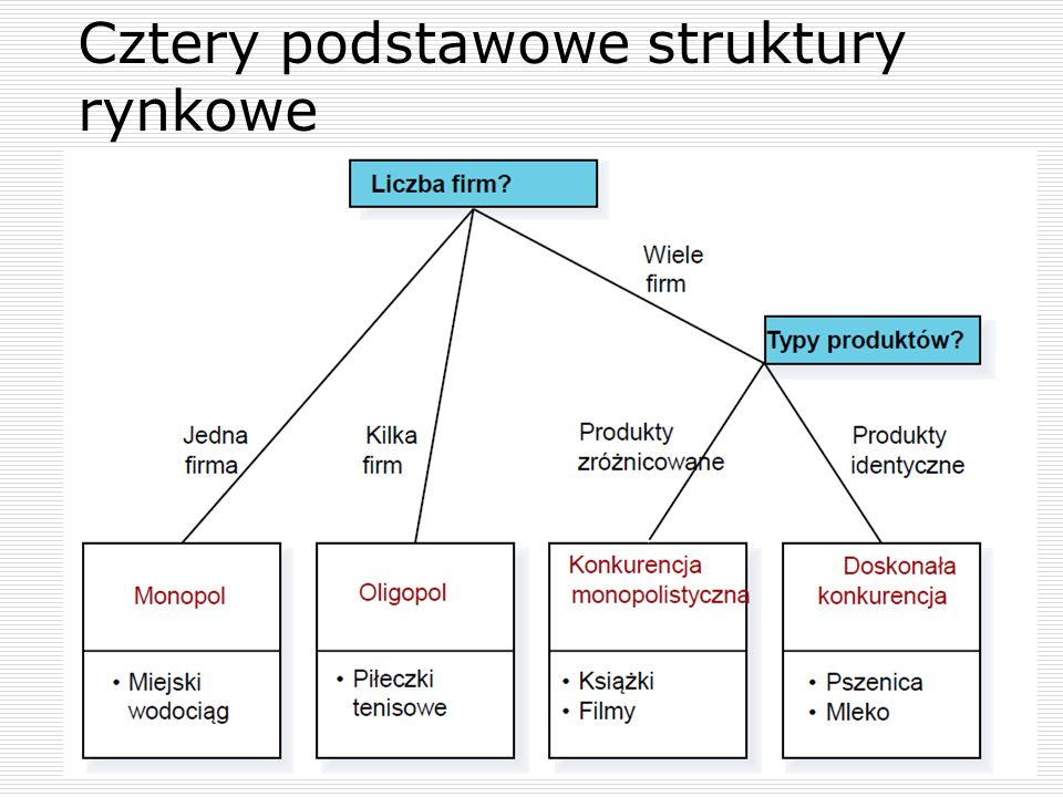 Cztery podstawowe struktury rynkowe 4
