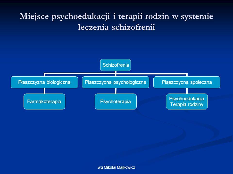 Ogólne objawy zwiastunowe (wzór tabeli) Objaw Data ostatniego wystąpienia Uczucie napięcia i nerwowość Depresja Bezsenność Niepokój Trudności w koncentracji uwagi Uczucie braku radości Utrata apetytu Zaburzenia pamięci (zapamiętywania) Uczucie, że jest się prześladowanym Rzadsze kontakty ze znajomymi Uczucie, że jest się wyśmiewanym Uczucie, że jest się tematem rozmów Utrata zainteresowań Zaabsorbowanie sprawami religii (niespoistrzegane wcześniej) Złe samopoczucie bez wyraźnej przyczyny Nadmierne podniecenie głosy, oomawy wzrokowe Uczucie bezwartościowości Dziwaczne zachowania