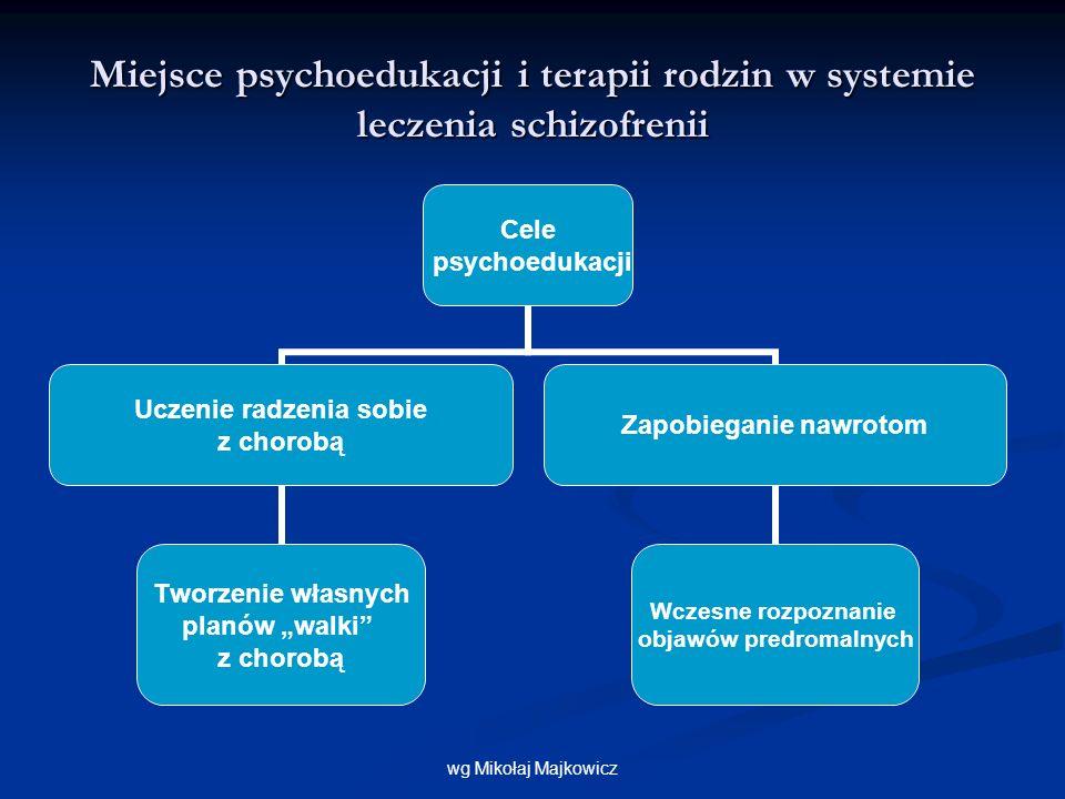za dr Izabelą Trzmiel Ocena skuteczności psychoedukacji Wg.