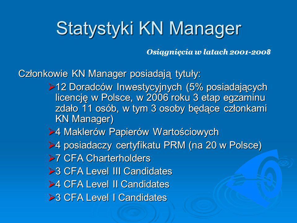 Statystyki KN Manager Członkowie KN Manager posiadają tytuły: 12 Doradców Inwestycyjnych (5% posiadających licencję w Polsce, w 2006 roku 3 etap egzam