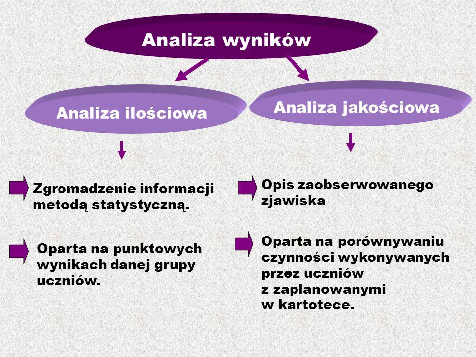 Analiza wyników Analiza ilościowa Analiza jakościowa Zgromadzenie informacji metodą statystyczną. Opis zaobserwowanego zjawiska Oparta na punktowych w