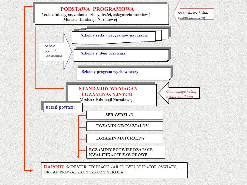 PODSTAWA PROGRAMOWA ( cele edukacyjne, zadania szkoły, treści, osiągnięcia uczniów ) Minister Edukacji Narodowej PODSTAWA PROGRAMOWA ( cele edukacyjne