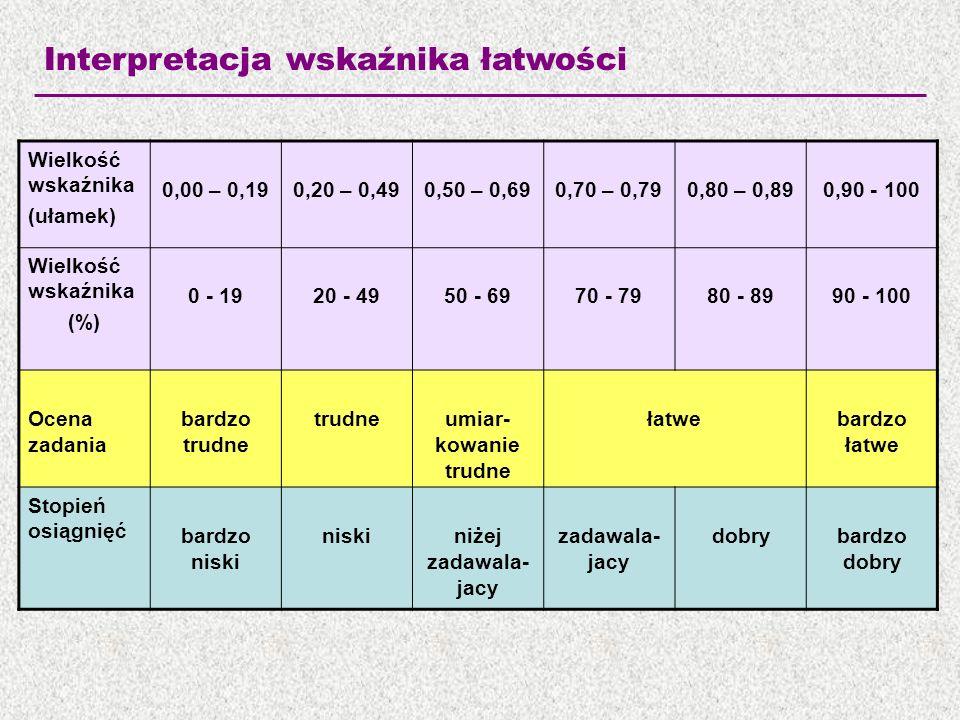 Interpretacja wskaźnika łatwości Wielkość wskaźnika (ułamek) 0,00 – 0,190,20 – 0,490,50 – 0,690,70 – 0,790,80 – 0,890,90 - 100 Wielkość wskaźnika (%)