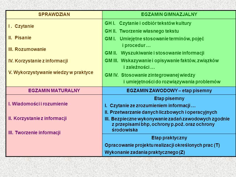 SPRAWDZIANEGZAMIN GIMNAZJALNY I. Czytanie II. Pisanie III. Rozumowanie IV. Korzystanie z informacji V. Wykorzystywanie wiedzy w praktyce GH I. Czytani