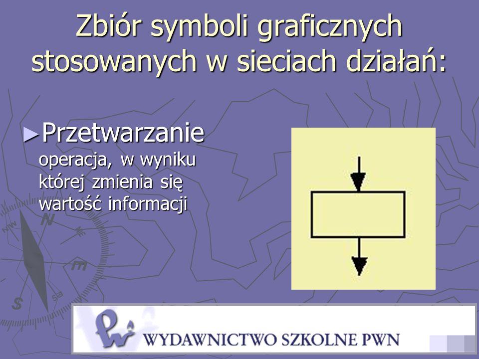 Zbiór symboli graficznych stosowanych w sieciach działań: Przetwarzanie operacja, w wyniku której zmienia się wartość informacji Przetwarzanie operacj