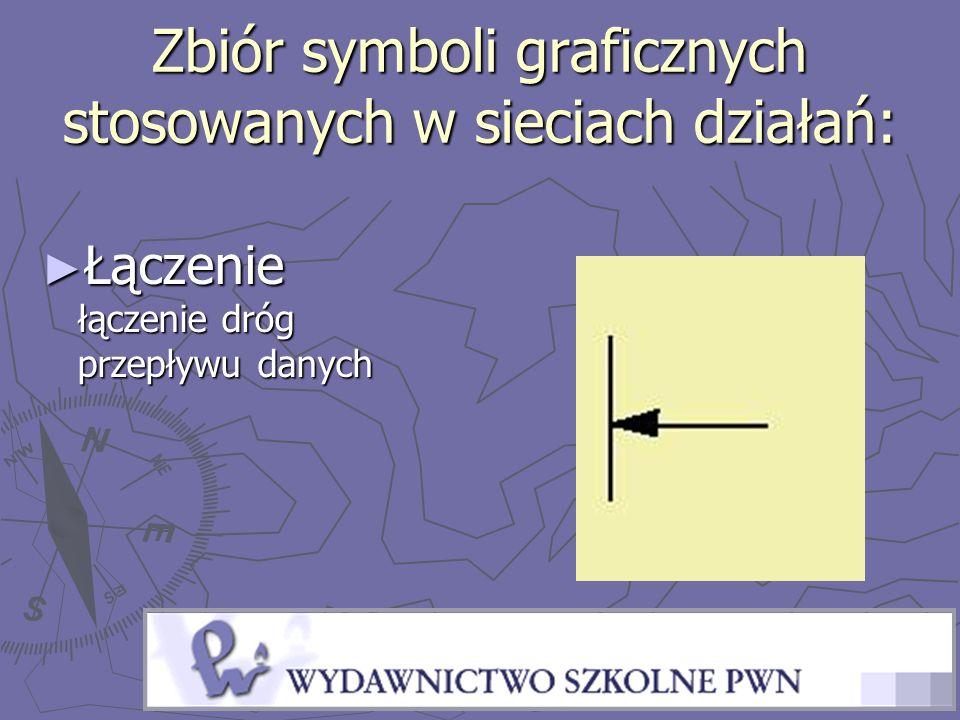 Zbiór symboli graficznych stosowanych w sieciach działań: Łączenie łączenie dróg przepływu danych Łączenie łączenie dróg przepływu danych