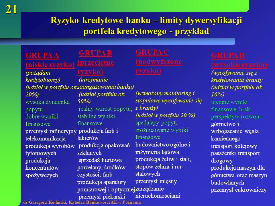 dr Grzegorz Kotliński, Katedra Bankowości AE w Poznaniu 21 Ryzyko kredytowe banku – limity dywersyfikacji portfela kredytowego - przykład GRUPA A (nis