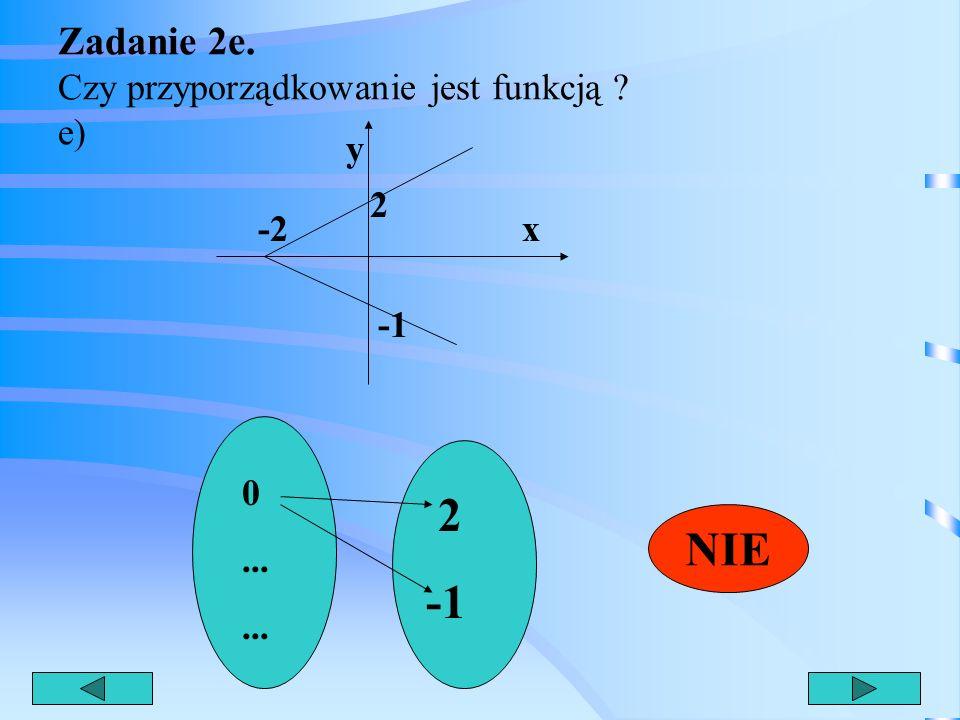 Zadanie 2d. Czy przyporządkowanie jest funkcją ? d) 1 2 3 4 10 30 40 5 TAK {(1;10)(2:30)(3;40)(4;5}