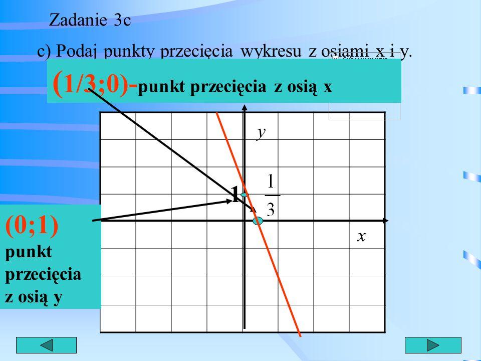 Zadanie 3b b) Podaj miejsce zerowe funkcji. y 1 x