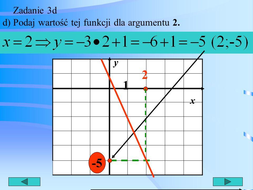 Zadanie 3c c) Podaj punkty przecięcia wykresu z osiami x i y. 1 x ( 1/3;0)- punkt przecięcia z osią x (0;1) punkt przecięcia z osią y y