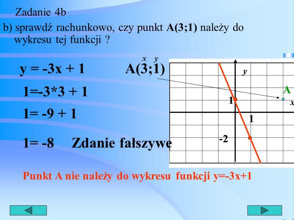 Zadanie 4a a) określ jaka to funkcja y = -3x + 1 rosnąca, malejąca czy stała? 1 1 x y Funkcja jest malejąca, gdyż a<0 Współczynnik kierunkowy jest uje