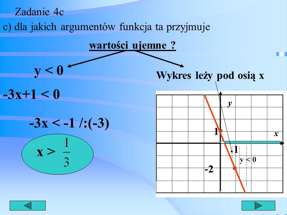 Zadanie 4b b) sprawdź rachunkowo, czy punkt A(3;1) należy do wykresu tej funkcji ? y = -3x + 1 A(3;1) A x y 1=-3*3 + 1 1= -9 + 1 1= -8Zdanie fałszywe