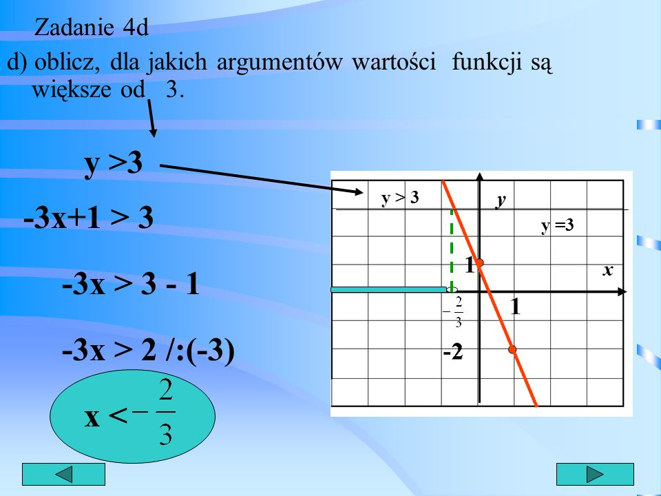 Zadanie 4c c) dla jakich argumentów funkcja ta przyjmuje wartości ujemne ? y < 0 -3x+1 < 0 -3x < -1 /:(-3) x > Wykres leży pod osią x y < 0