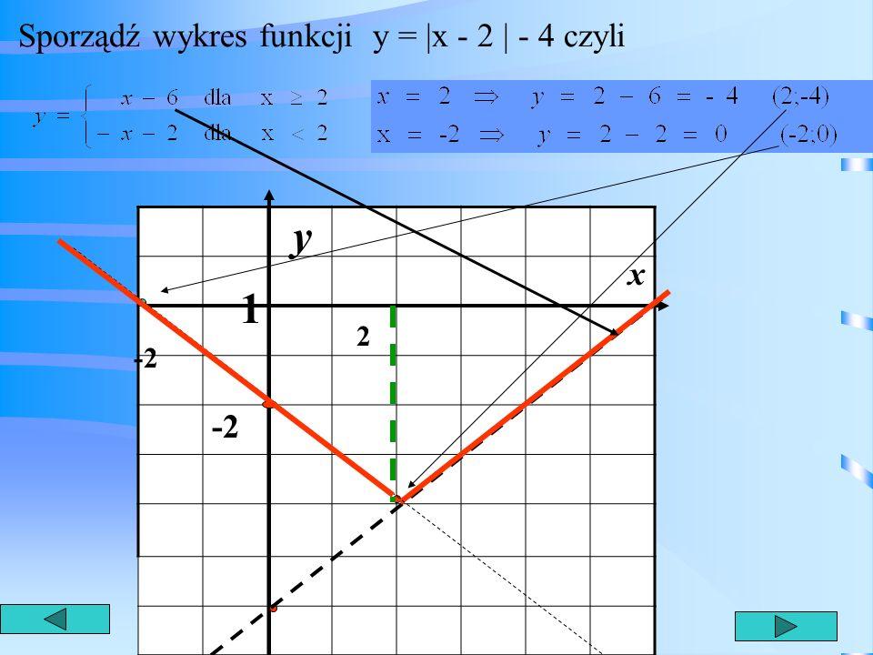 * Zadanie 6 Sporządź wykres funkcji y = |x - 2 | - 4