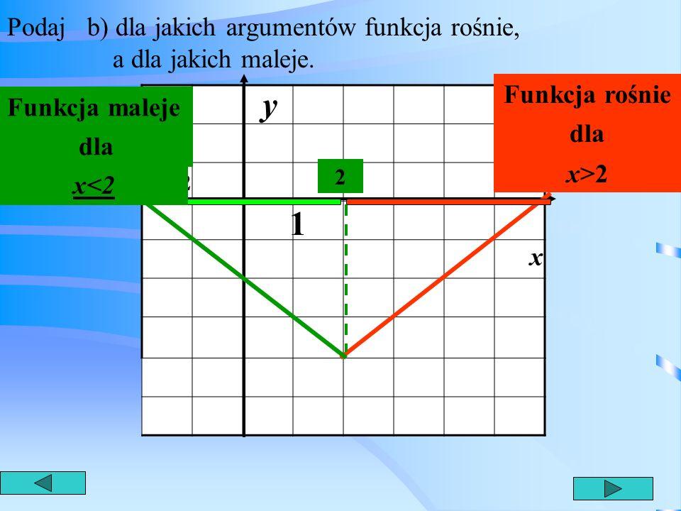 Podaj a) miejsce zerowe funkcji 6 1 y x -2 x=-2,x=6