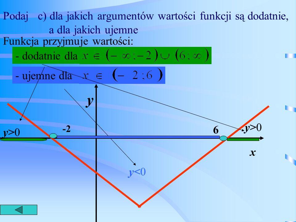 Podaj b) dla jakich argumentów funkcja rośnie, a dla jakich maleje. 1 y x -2 Funkcja maleje dla 2 x<2 Funkcja rośnie dla x>2
