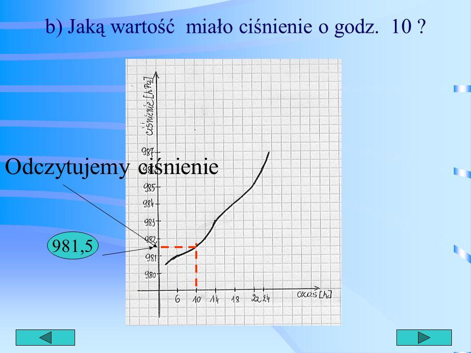 a) w jakich godzinach wartość ciśnienia wynosiła 983 hPa ? 14
