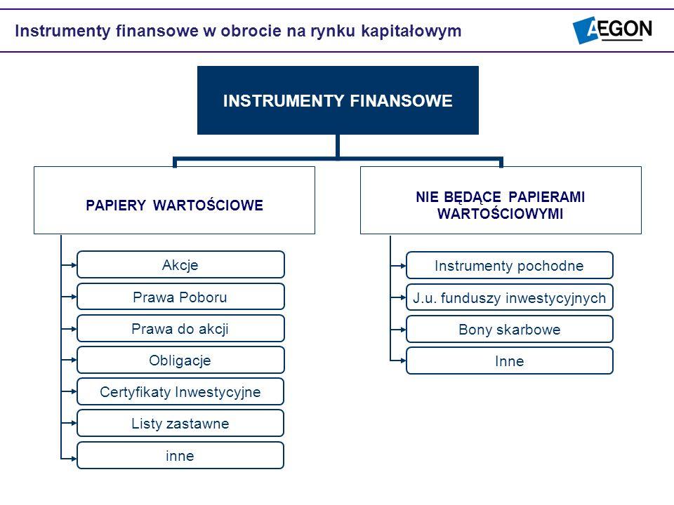 Instrumenty finansowe w obrocie na rynku kapitałowym INSTRUMENTY FINANSOWE PAPIERY WARTOŚCIOW E NIE BĘDĄCE PAPIERAMI WARTOŚCIOW YMI Prawa Poboru Prawa