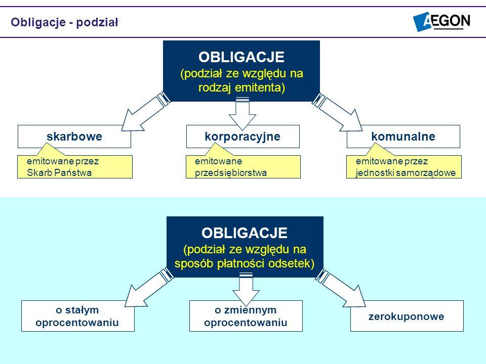 Obligacje - podział OBLIGACJE (podział ze względu na rodzaj emitenta) skarbowekorporacyjnekomunalne emitowane przez Skarb Państwa emitowane przedsiębi