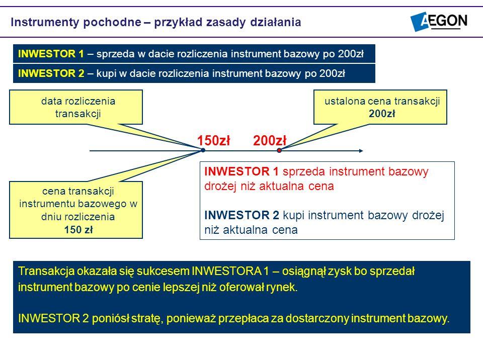 Instrumenty pochodne – przykład zasady działania ustalona cena transakcji 200zł data rozliczenia transakcji cena transakcji instrumentu bazowego w dni