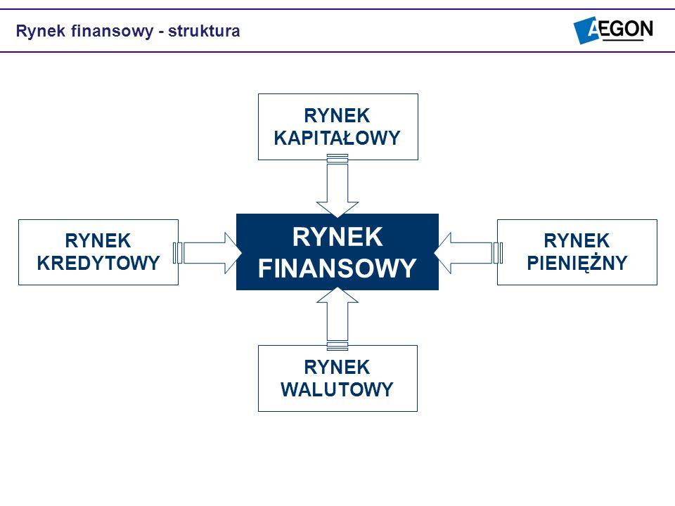 RYNEK FINANSOWY RYNEK KAPITAŁOWY RYNEK WALUTOWY RYNEK PIENIĘŻNY RYNEK KREDYTOWY Rynek finansowy - struktura