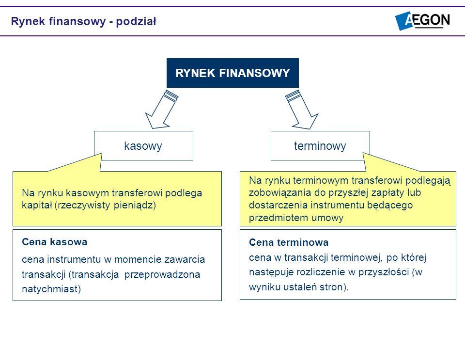 Rynek finansowy - podział terminowykasowy RYNEK FINANSOWY Na rynku kasowym transferowi podlega kapitał (rzeczywisty pieniądz) Na rynku terminowym tran