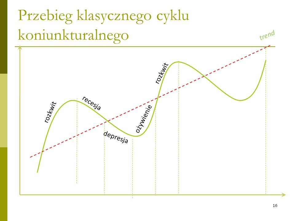 16 Przebieg klasycznego cyklu koniunkturalnego rozkwit recesja depresja rozkwit ożywienie trend