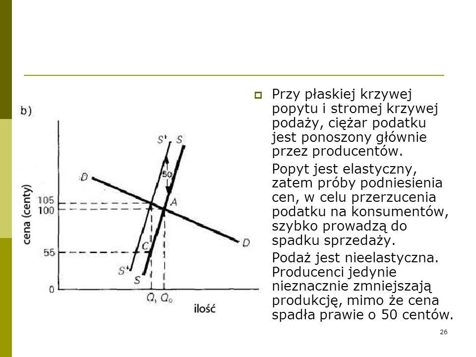 26 Przy płaskiej krzywej popytu i stromej krzywej podaży, ciężar podatku jest ponoszony głównie przez producentów. Popyt jest elastyczny, zatem próby