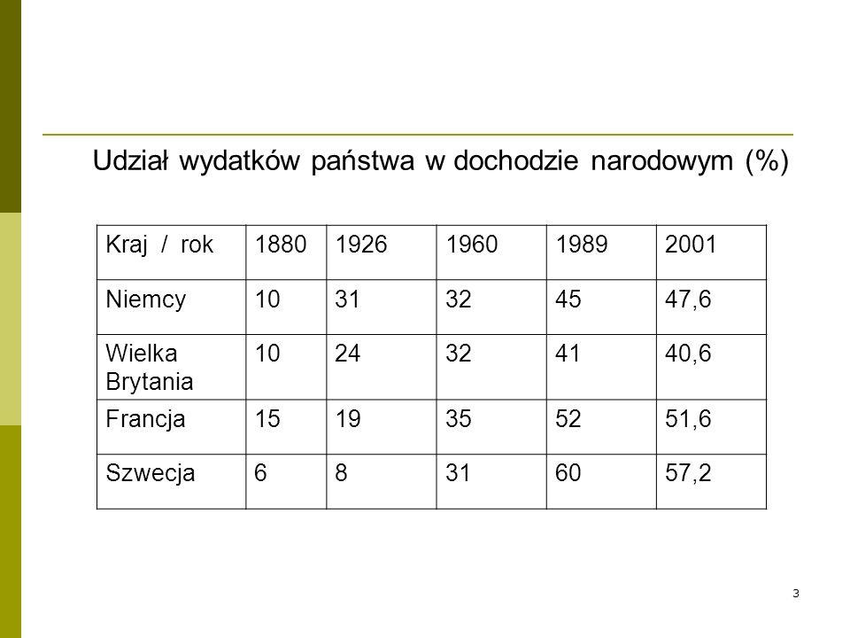 3 Udział wydatków państwa w dochodzie narodowym (%) Kraj / rok18801926196019892001 Niemcy1031324547,6 Wielka Brytania 1024324140,6 Francja1519355251,6 Szwecja68316057,2