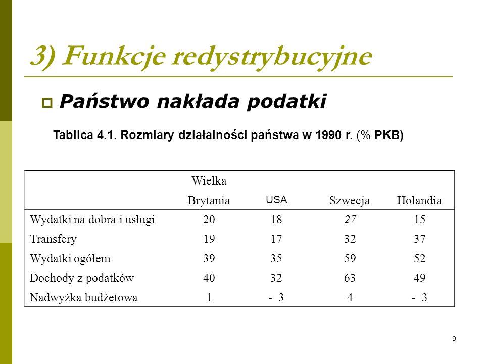9 3) Funkcje redystrybucyjne Państwo nakłada podatki Tablica 4.1. Rozmiary działalności państwa w 1990 r. (% PKB) Wielka Brytania USA SzwecjaHolandia