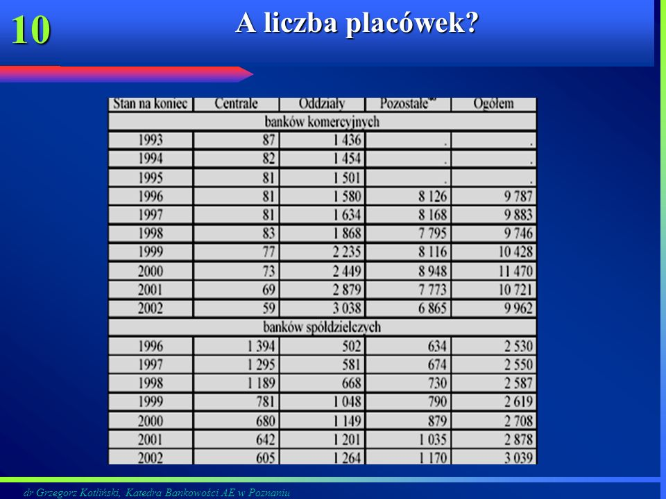 dr Grzegorz Kotliński, Katedra Bankowości AE w Poznaniu 10 A liczba placówek?