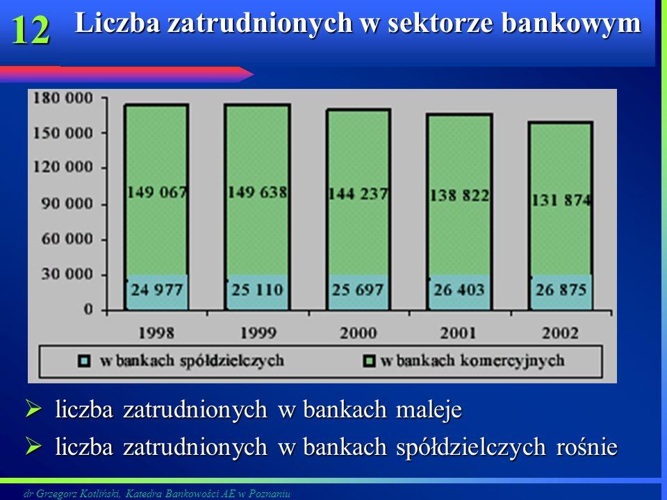 dr Grzegorz Kotliński, Katedra Bankowości AE w Poznaniu 12 Liczba zatrudnionych w sektorze bankowym liczba zatrudnionych w bankach maleje liczba zatru