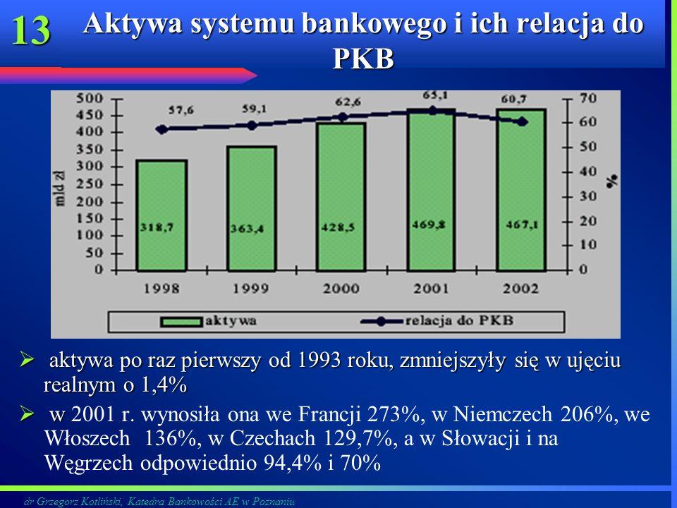 dr Grzegorz Kotliński, Katedra Bankowości AE w Poznaniu 13 Aktywa systemu bankowego i ich relacja do PKB aktywa po raz pierwszy od 1993 roku, zmniejsz